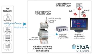 The SigaPlatform™ Architecture